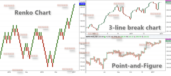 Comparison between a Renko chart and 3-line break chart and Point and Figure Chart