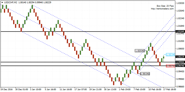 USDCHF bullish above 1.0054