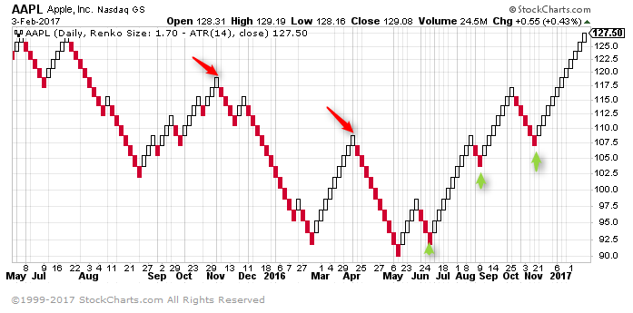 What are Renko charts and how to trade them?