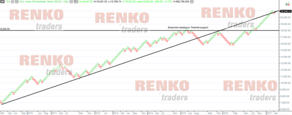 Multicharts Renko charts drawing tools