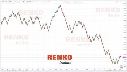 Example of a Renko chart