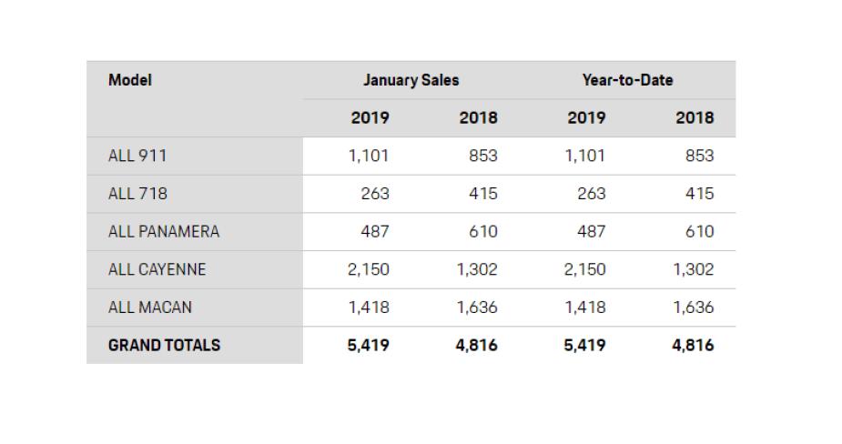 2019 Porsche sales