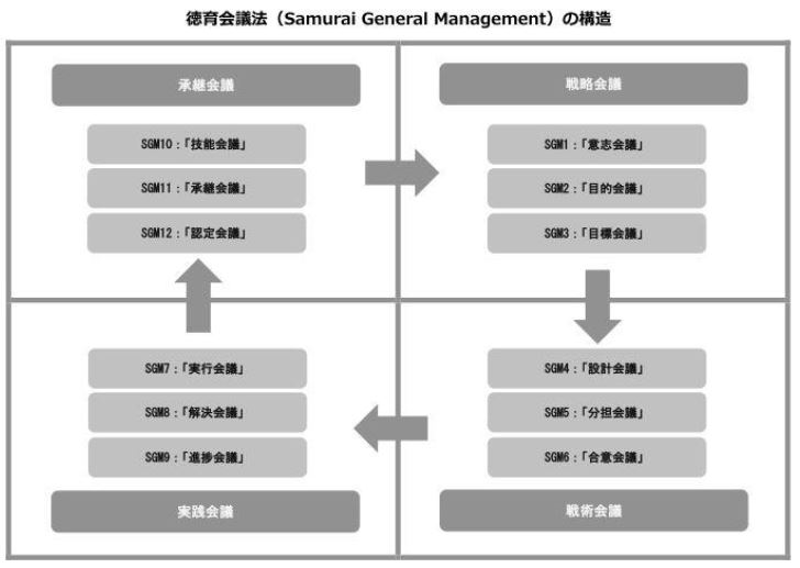 SGM「サムライ・ゼネラル・マネジメント」