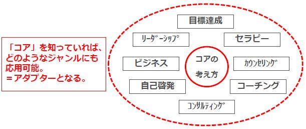 NLPの概念図