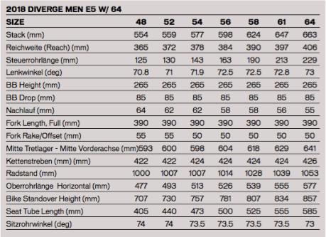 DIVERGE COMP E5 Rahmengröße