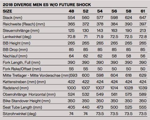 DIVERGE E5 SPORT Rahmengröße