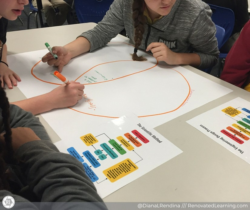 Comparing the Design Process and the Scientific Method | RenovatedLearning.com