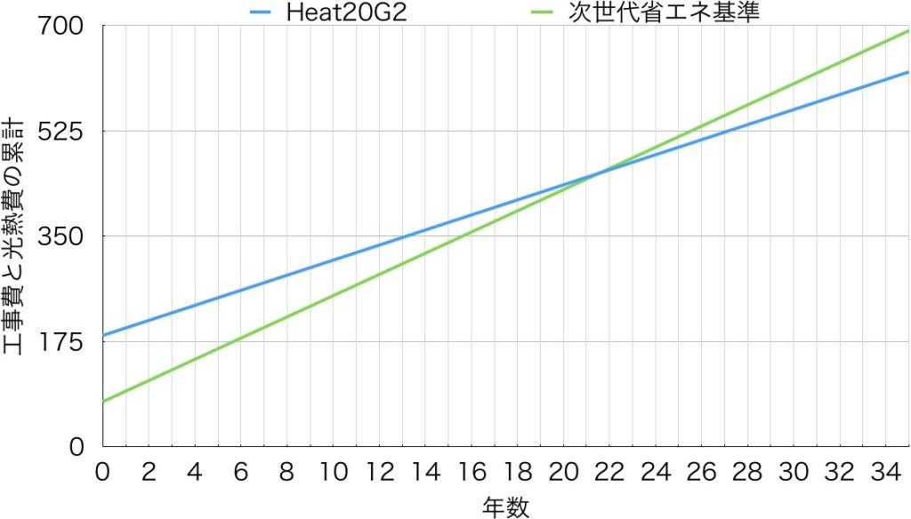 断熱リフォーム工事費と光熱費の関係
