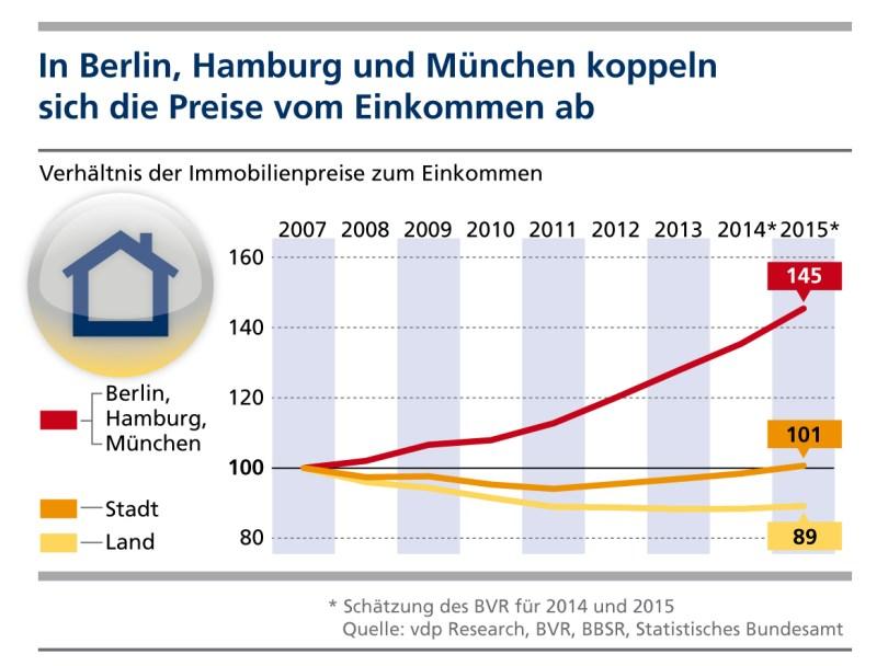Infografik Immobilienpreise Metropolen