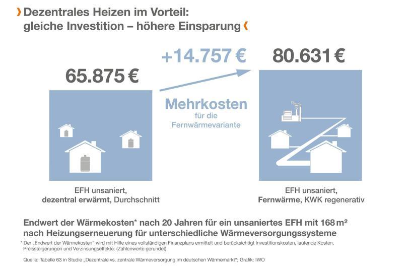 """© """"obs/IWO Institut für Wärme und Oeltechnik"""""""