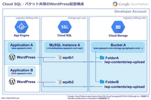 04_CloudSQL/CloudStorage共用WordPress配置・AppEngine