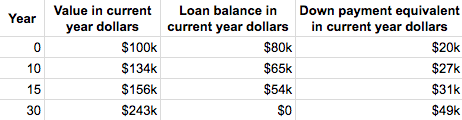 down payment equivalents