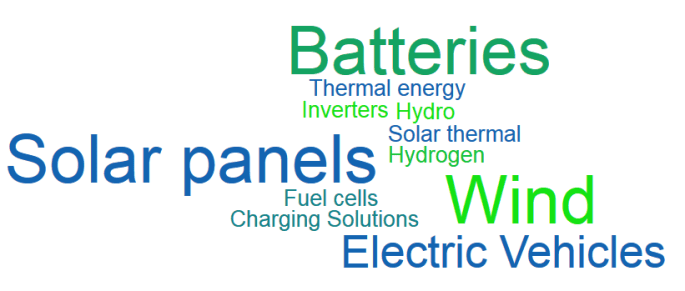 Solar panels Batteries Inverters Solar_thermal Thermal_energy Hydrogen Fuel_cells Electric_Vehicles Charging_Solutions Wind