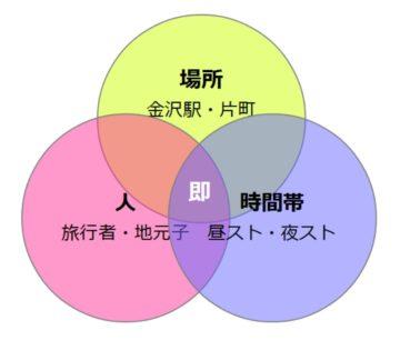 金沢の人と場所と時間帯の相関関係図