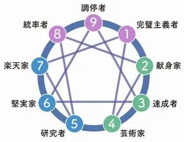 エニアグラム図