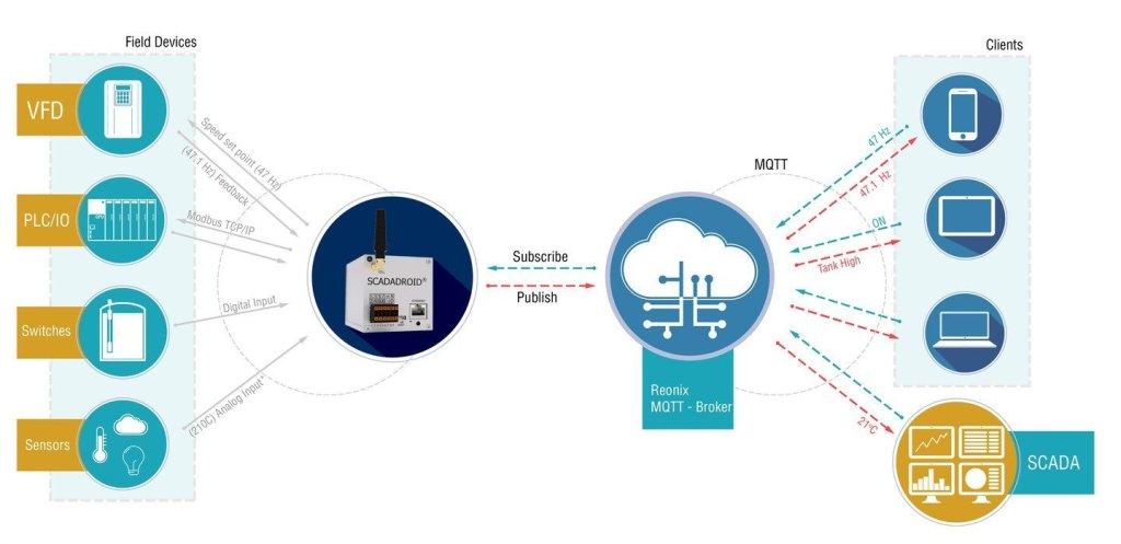 MQTT-Diagram-Feb2020