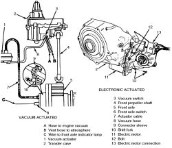 | Repair Guides | Transfer Case | Shift Motor | AutoZone