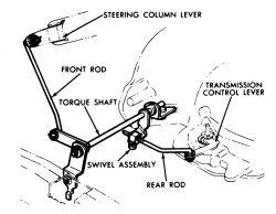 | Repair Guides | Automatic Transmission | Adjustments | AutoZone