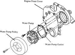 | Repair Guides | Engine Mechanical | Water Pump | AutoZone