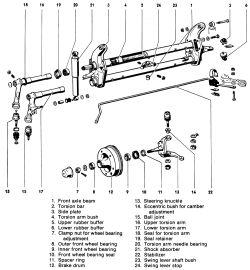 | Repair Guides | Torsion Bar Front Suspension | Torsion
