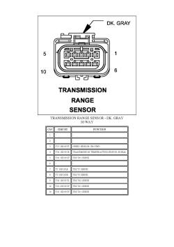 | Repair Guides | Connector Pincharts (2007