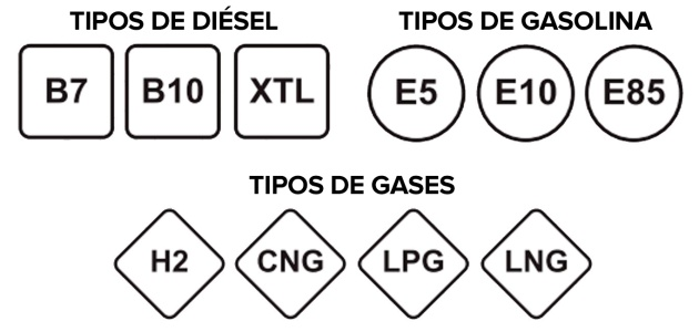 etiquetage combustibel