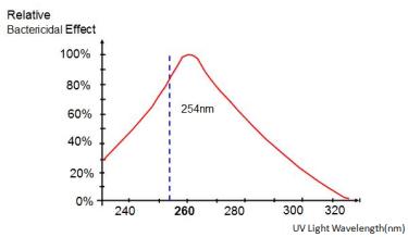 Germicidal Action (254 nm)
