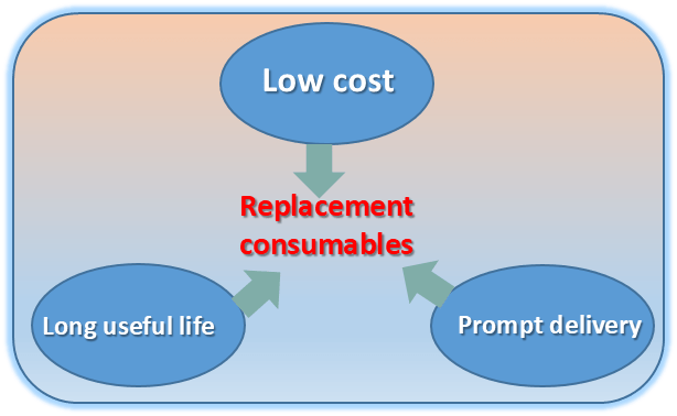 What are some benefits to users from RephiLe replacement consumables?