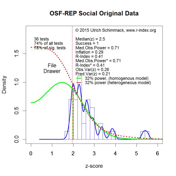 PHP-Curve OSF-REP-Social-Original