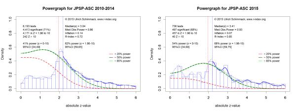 Powergraphs for JPSP-ASC3.g
