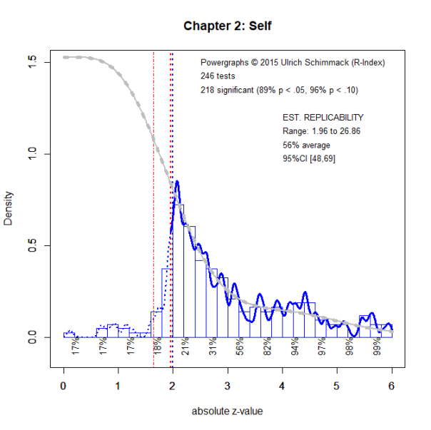 Chapter2.Self