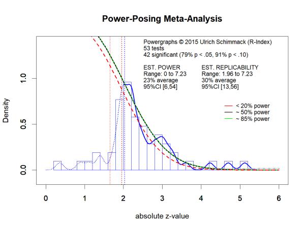Power-Posing Meta-Analysis