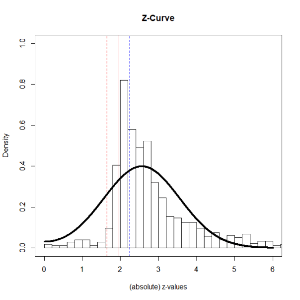 z.curve.plot3
