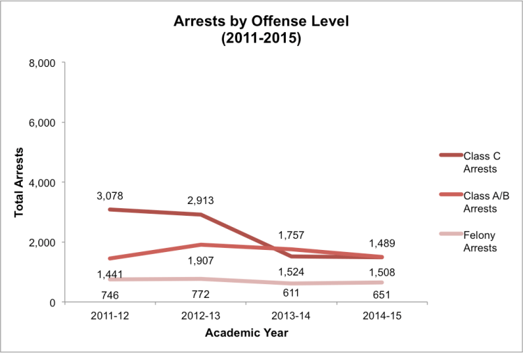 Note:Since Class C misdemeanor offenses forjuvenilesare heard in adult courts,there is not usuallya place for students who are younger than 17 years old to be arrested and detained. Thus, we expect thatanyClass C misdemeanor arrests in the data set arefor students ages 17years old and older.School districts without offense type data were excluded from this analysis.Data obtained through Open Records Requeststo school districts(n=36).