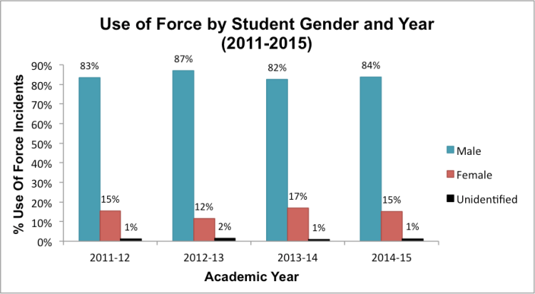 Note:School districtswithout gender datawere excluded from this analysis. Data obtained through Open Records Requeststo school districts(n=15).
