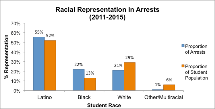 Note: School districts without race/ethnicitydata were excluded from this analysis. Individual students who were notidentified by race arenot shown.Data obtained through Open Records Requests to school districts (n=31).