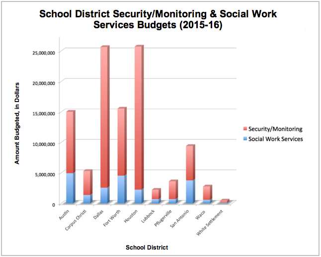 Data collected from the Texas Education Agency.