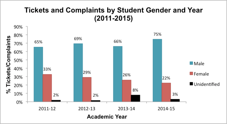 Note:School districtswithout genderdatawere excluded from this analysis. Data obtained through Open Records Requeststo school districts(n=26).