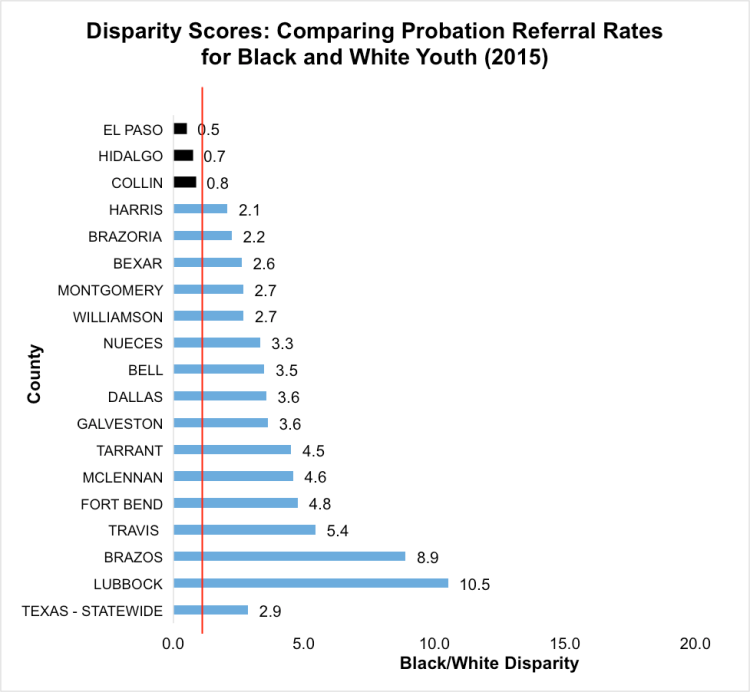In the graph above, each score can be interpreted as a ratio between the two groups' probation referral rates. Disparity scores higher than one indicate more Blackyouth referred to juvenile probation for school-based offenses than White youth. Adisparityscore of one means there wasno disparity between the two groups. [Note:Webb County and Cameron County are are not included in this graph, because there were no referrals from school of Black youth from either county in 2015, and no White youth were referred from Webb County in 2015. Data obtained through anOpen Records Request tothe Texas Juvenile Justice Department.]