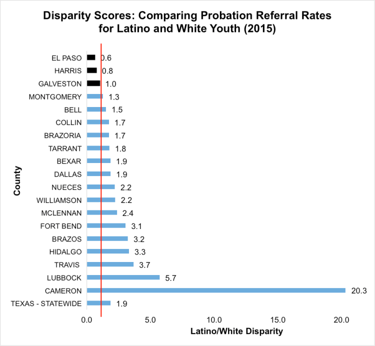 In the graph above, each score can be interpreted as a ratio between the two groups' probation referral rates. Disparity scores greater than one indicate more Latinoyouth referred to probation for school-based offenses than White youth. Adisparity score of onemeans there wasno disparitybetween the two groups. [Note:Webb County is not included in this graph, because there wereno school-based referrals of White youth in Webb Countyin 2015.Data obtained through anOpen Records Request tothe Texas Juvenile Justice Department.]