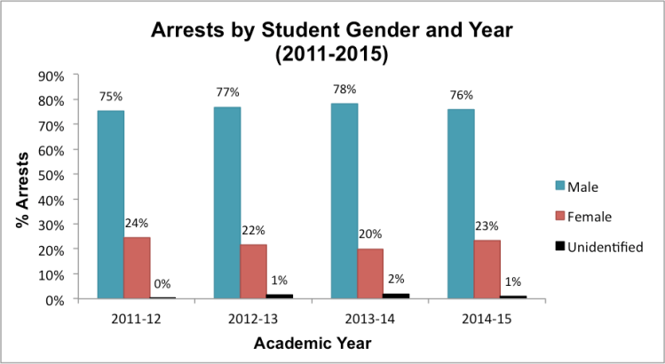 Note:School districtswithout genderdatawere excluded from this analysis. Data obtained through Open Records Requeststo school districts(n=30).