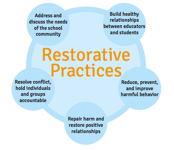 Restorative Practices: Fostering Healthy Relationships & Promoting Positive Discipline in Schools, A Guide for Educators (The Advancement Project, American Federation of Teachers, National Opportunity to Learn Campaign, National Education Association)