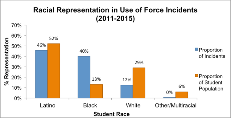 Note: School districts without race/ethnicitydata were excluded from this analysis. Individual students who were notidentified by race arenot shown.Data obtained through Open Records Requests to school districts (n=16).