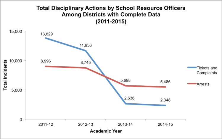 Note: The chart above illustrates the overall pattern in tickets, complaints, and arrests among the school districts in our sample. For consistency, school districts with missing data for one or more academic years were excluded from this analysis. Data obtained through Open Records Requests to school districts (n=53).