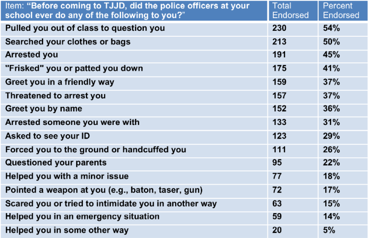 Note: Items are orderedfrom most frequently endorsed to least frequently endorsed, not in the order they appeared in thesurvey. In the actualsurvey, positive items were presented first to avoid priming students to think negatively about SROs.
