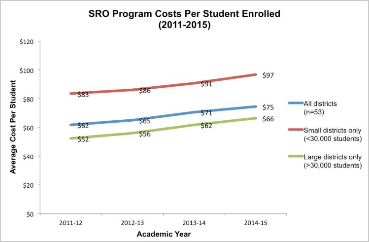 Note: Data obtained through Open Records Requests to school districts (n=53).