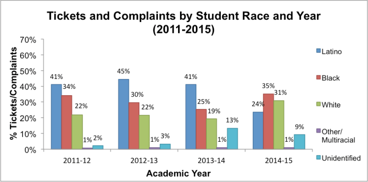 Note: In addition to consistent over-representation of Black students incitations 2011-2015, our data show slightover-representation of White students in2014-15 citations (only).School districts without race/ethnicitydata were excluded from this analysis.Data obtained through Open Records Requests to school districts (n=26).