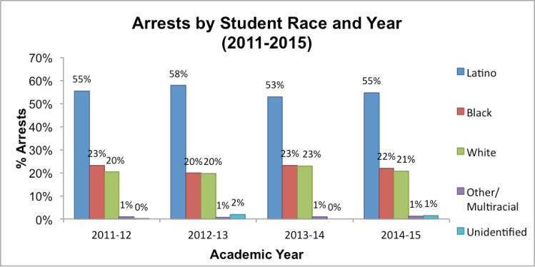 Note: School districts without race/ethnicitydata were excluded from this analysis.Data obtained through Open Records Requests to school districts (n=26).