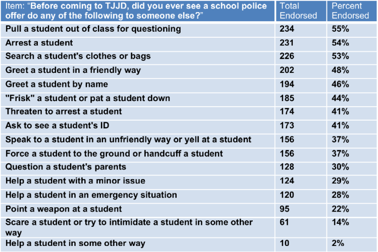 Note: Items are ordered from most frequently endorsed to least frequently endorsed, not in the order they appeared in thesurvey. In the actualsurvey, positive items were presented first to avoid priming students to think negatively about SROs.