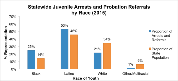 Note: School-based referrals to juvenile probation are examined in more detail in the data sections below.Data obtained through anOpen Records Request tothe Texas Juvenile Justice Department.